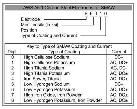 Aws A5 1 Chart Smaw 450x356 Welding Productivity Welding Electrodes Welding Projects Welding