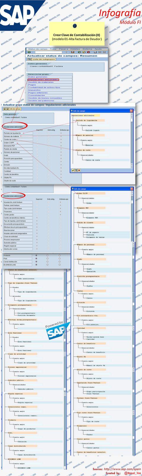 |22| #Infografía sobre #Sap-Fi Crear Clave de Contabilización (II) | Notas prácticas de gestión.