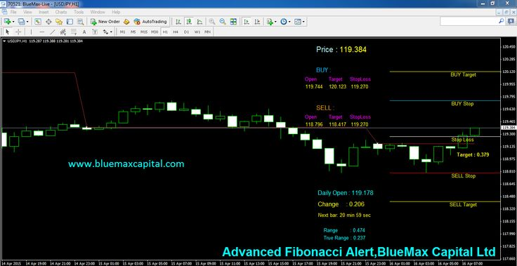 At present time USDJPY near to our advanced Fibonacci Buy Stop Line 119.744.So we expect here perfect BUY Trend. When the market reach 119.744 we can conform once again our buy entry point using the above Fibonacci.  According to today's New York session if USDJPY crossed our given Buy Stop 119.744 means it will reach the Buy Target point 120.123 sure .Here we recommend to maintaining the stop loss value 119.270 to avoid any huger losses suppose market taken reverse order means.