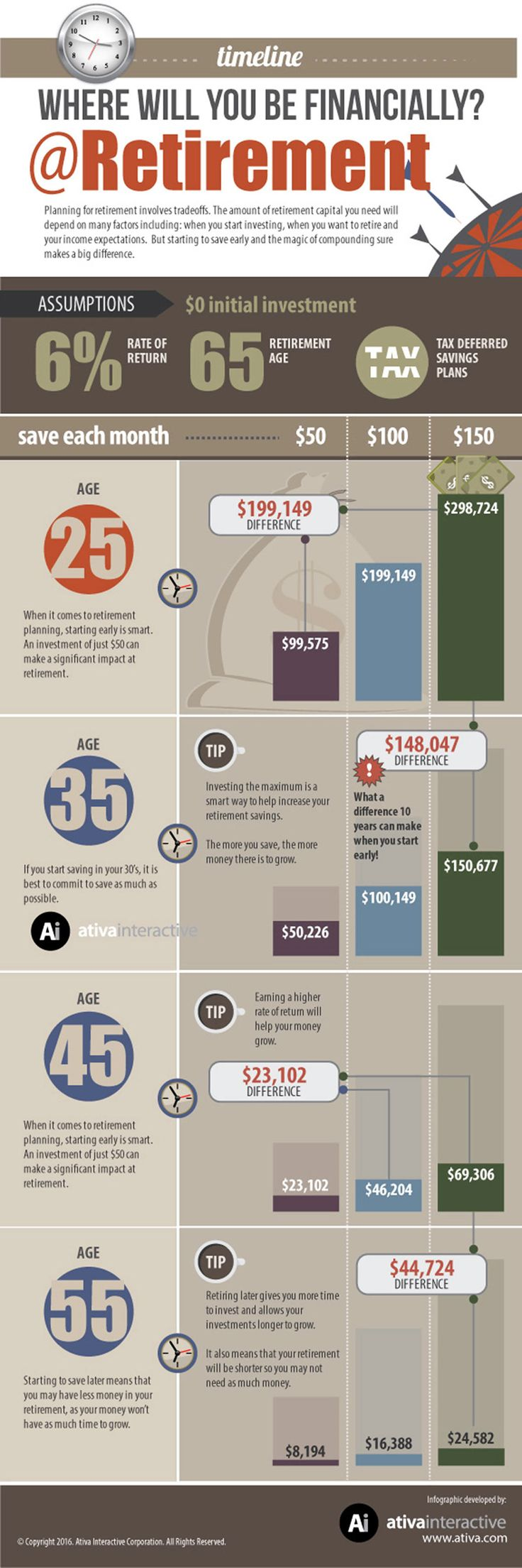 Where Will You Be Financially At Retirement Infographic. Topic: retire, money, saving
