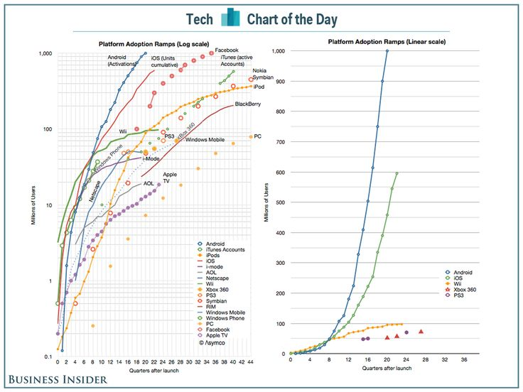 Billion User Platforms. Google>Apple>Facebook ?