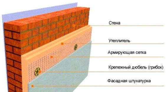 Мой дом - моя крепость!: Системы утепления зданий на минеральной вате