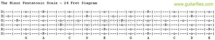 The Minor Pentatonic Scale - 24 Fret Diagram