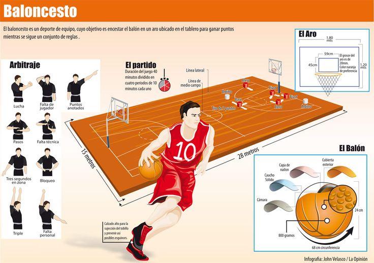 infografia de baloncesto - Buscar con Google