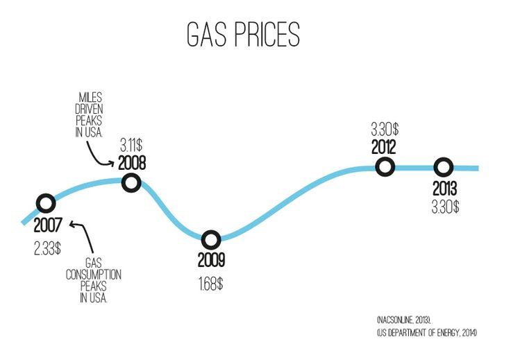How gas prices in the US has changed since 2007 -  Infographic. Design by: Sofie Predikaka