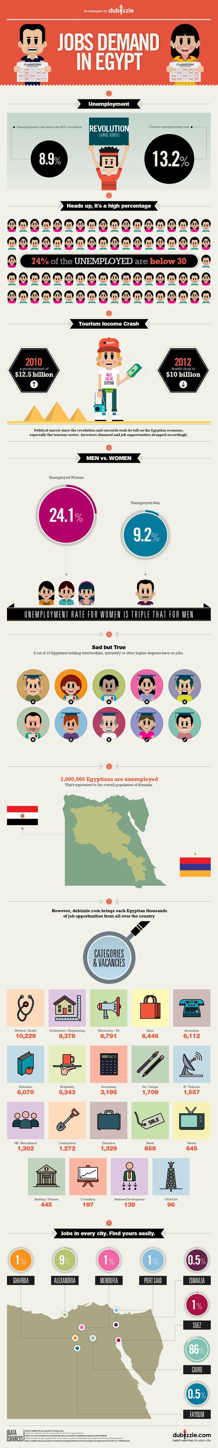 17 best ideas about structural unemployment unemployment job vacancies an infographic by dubizzle