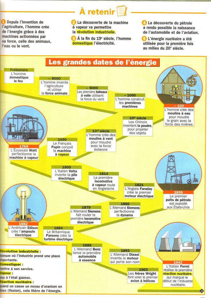 Les grandes dates de l'énergie