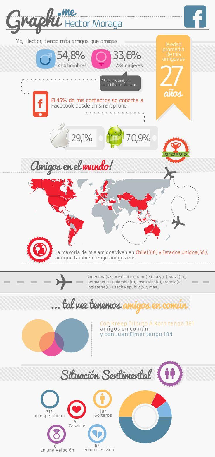 Graphi.me - Hector Moraga