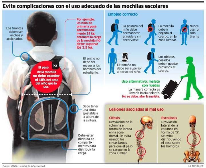 Infografía: el uso adecuado de las mochilas escolares