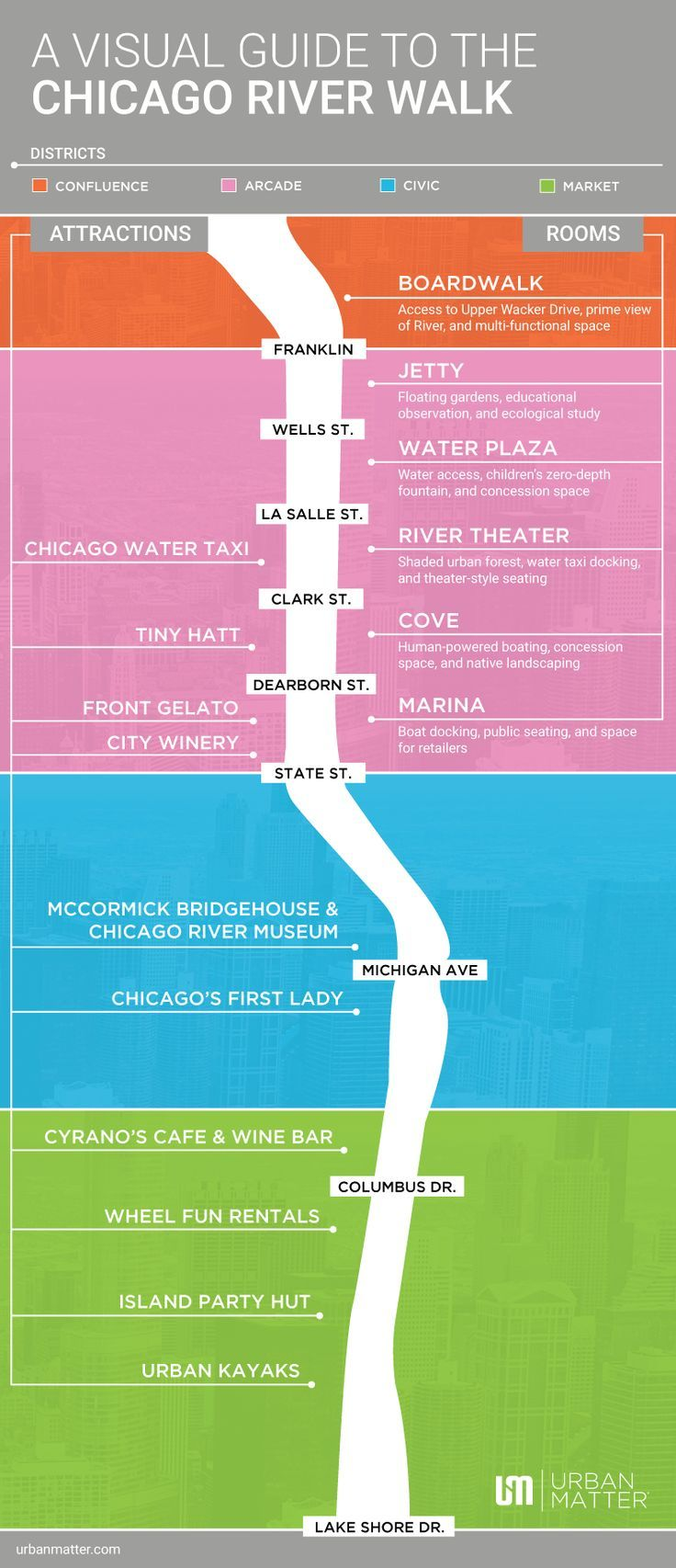 Riverwalk Chicago Map.A Visual Guide To The Chicago Riverwalk Infographic Chicago