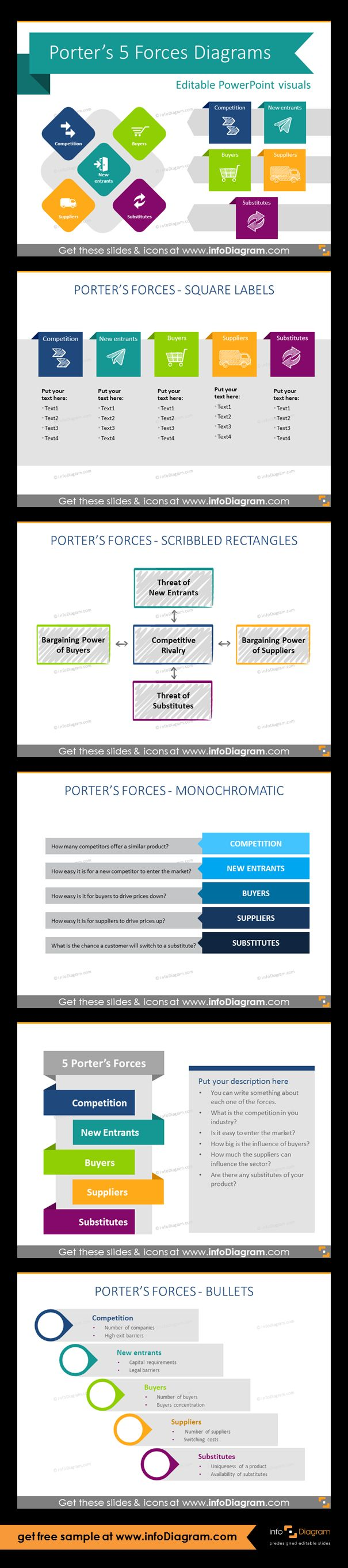 Collection of Porter's Forces diagrams as pre-designed PowerPoint slides. Set of various diagrams representing Porter's five forces: buyers, suppliers, competition, new entrants and product substitutes. Porter's Forces in variations: square labels, scribbled rectangles, monochromatic, colorful ribbons, bullets with examples. Presentation template suitable for marketing and business development presentations.