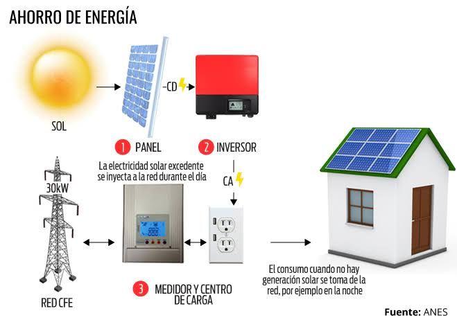 10 mejores ideas sobre como ahorrar electricidad en - Aparatos para ahorrar electricidad ...