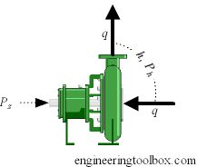 Pump power calculator from The Engineering Toolbox