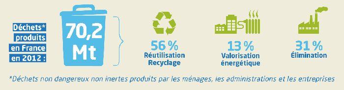 Ségolène Royal lance le plan de réduction et de valorisation des déchets - Ministère du Développement durable