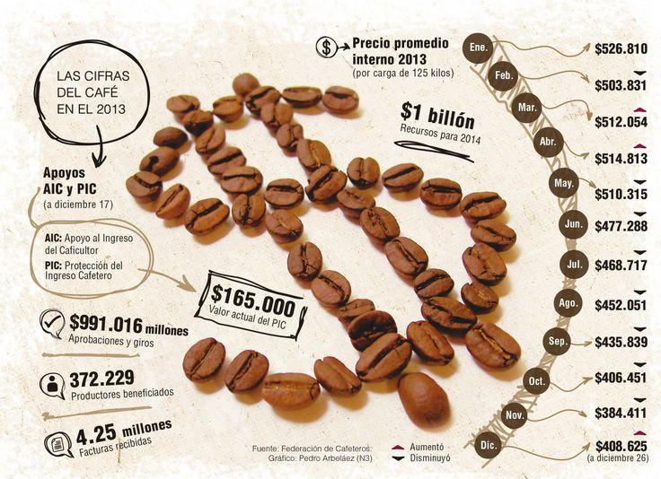 En enero se modificarán subsidios para cafeteros Unos 372.229 caficultores han recibido apoyos por $991.016 millones. El Gobierno prepara las condiciones para mantener la ayuda en 2014.