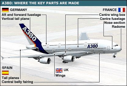 First Supersize Airbus A380 Assembled Where The Key