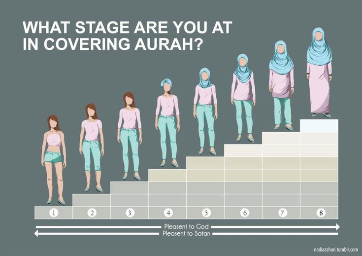 Aurah Facts Every Muslimah Should Know