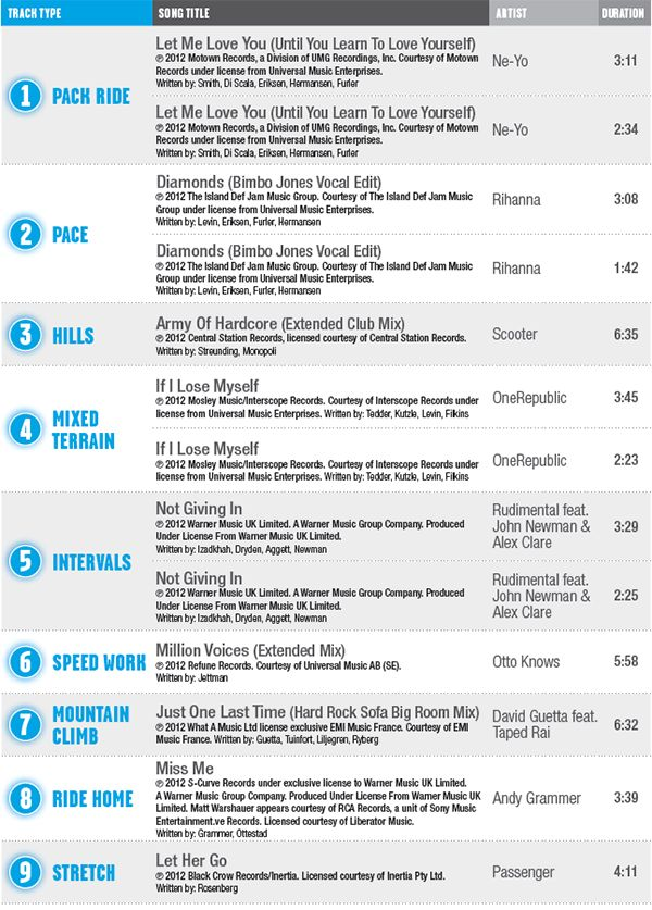 1000 Images About Rpm Class On Pinterest Bikes Workout
