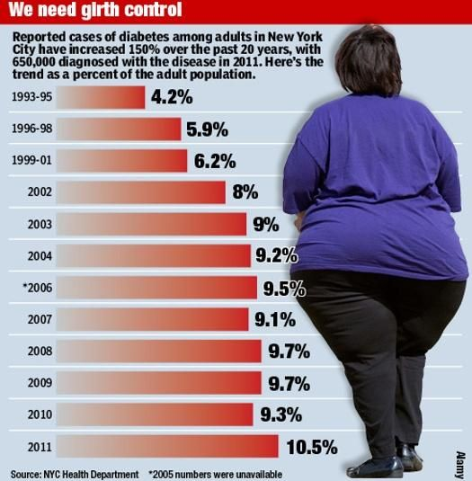 More than 10 percent of #NYC's adults have been diagnosed with #diabetes