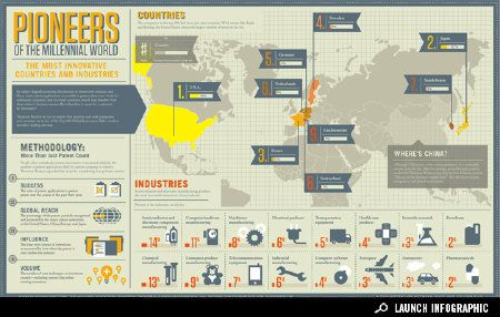 Infographic: The World's Leading Innovators