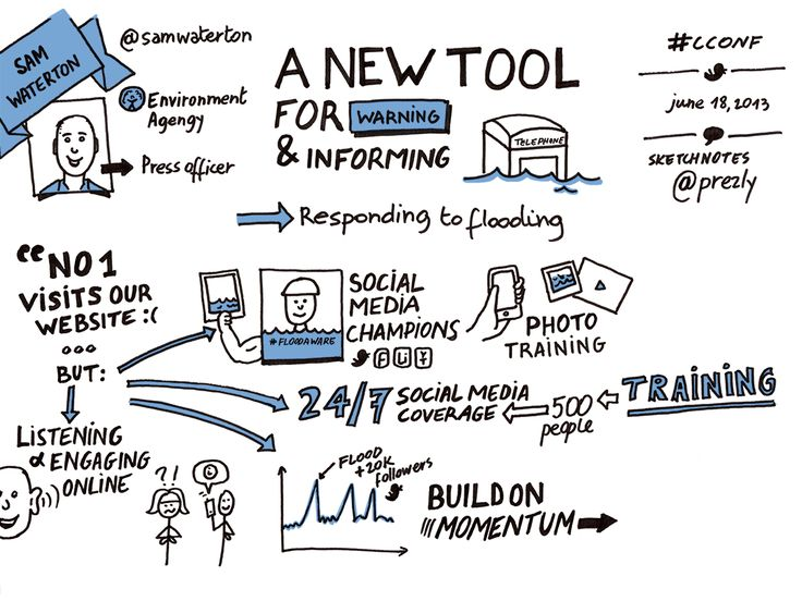 Visual summary of the presentation by Sam Waterton, press officer at the Environment Agency, during the corporate communications conference 2013. #pr #mediarelations #publicrelations