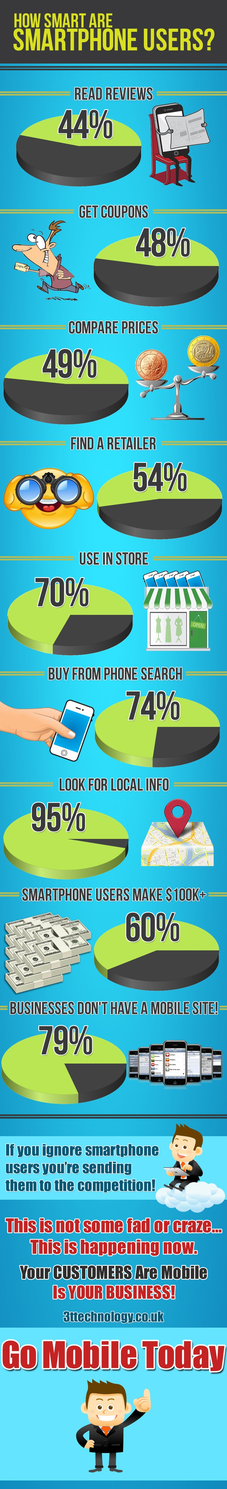"""Mobile Optimized Website Features & Functions. Integrated social networks like YouTube, Twitter, Facebook & LinkedIn. Easy one touch """"Tap To Call Functionality"""".   Google maps integrated.  Tap To EMail  Upto 5 mobile pages with every basic mobile website."""
