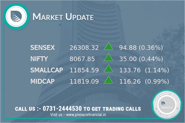 #OpeningBell : The market continues to rise with the #Sensex up 121.85 points or 0.5 percent at 26335.29 The #Nifty is up 39.55 points or 0.5 percent at 8072.40. About 1320 shares have advanced, 382 shares declined, and 76 shares are unchanged. Cipla, Wipro, Dr Reddy's Labs, Axis Bank and Lupin are #TopGainers while Tata Steel and Tata Motors are #TopLosers in the Sensex. #Gold rose for the fourth straight session, on a technically-driven rebound in thin volume, amid a slightly weaker…