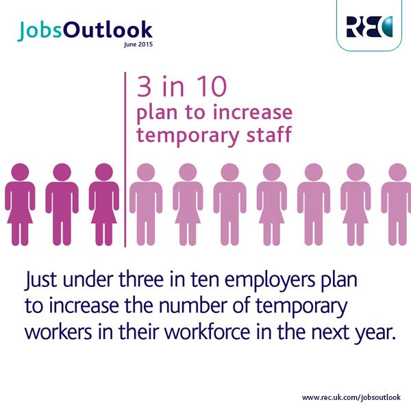 3 in 10 employers plan to increase the number of temp workers in the next year. #JobsOutlook. For more information visit http://bit.ly/1GpnLEh