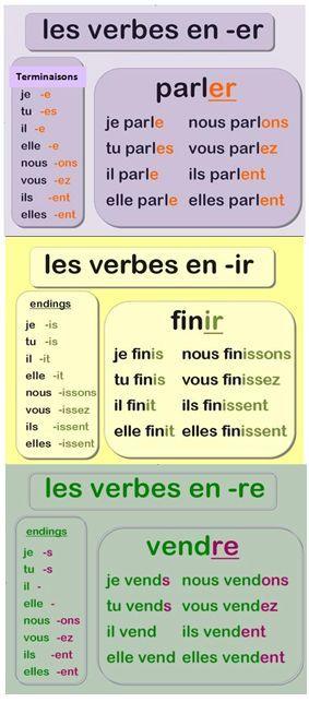 Poster des conjugaisons des verbes en -er, -ir et -re