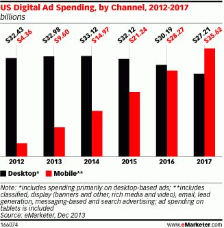 This One Chart Shows That Advertisers Are Finally Catching Up With The Exponential Growth Of Mobile
