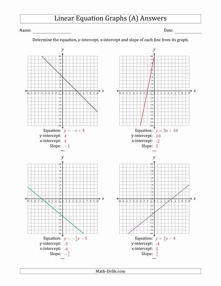 Slope Rise Over Run Worksheet Top Worksheet Slope From Equation Graphing Linear Equations Algebra Worksheets Writing Equations 7th grade slope worksheets