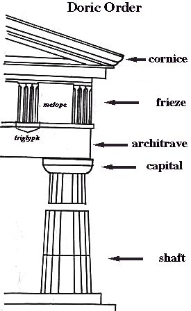 Doric Order (Classical) Doric order - one of the three orders or organisational systems of Ancient Greek or classical architecture characterised by columns which stood on the flat pavement of a temple without a base, their vertical shafts fluted with parallel concave grooves topped by a smooth capital that flared from the column to meet a square abacus at the intersection with the horizontal beam that they carried.