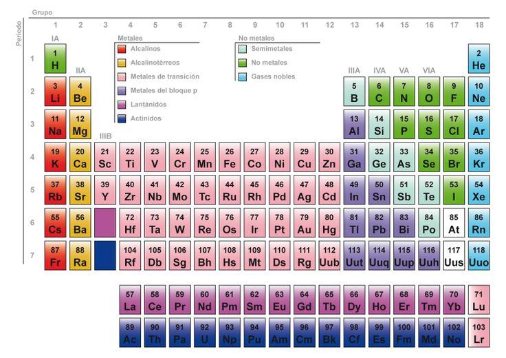 Tabla Periodica de los Elementos (para imprimir) - best of tabla periodica de los elementos electronegatividad