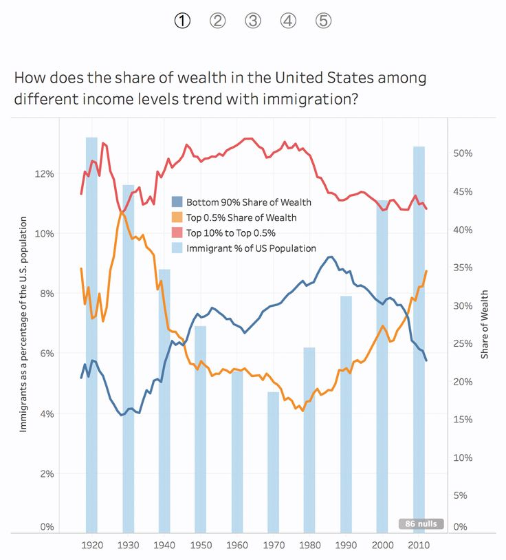 Makeagain Monday: Share of Wealth vs. Immigrant Population