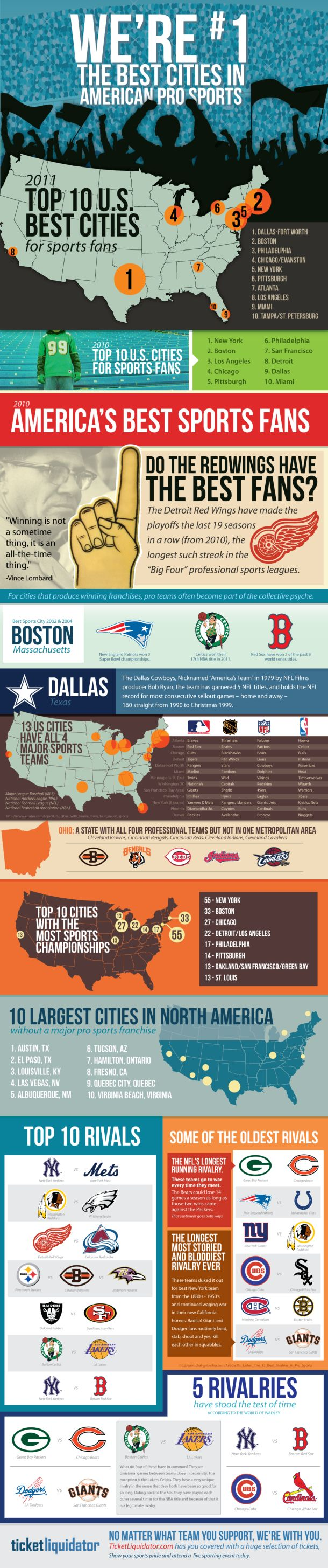 Is 2014 08 sports wagering guidelines that you cana t afford to overlook - Best Cities In American Professional Sports Infographic