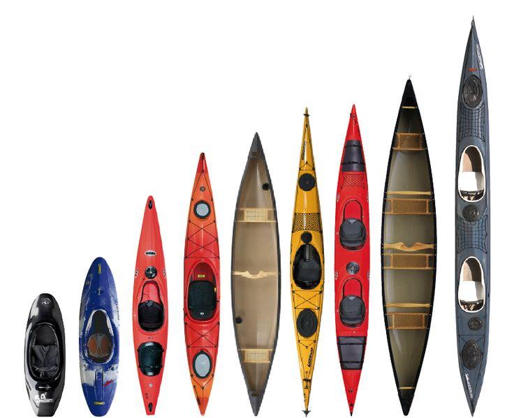 KANU MAGAZIN: So werden Sie Paddler - Basiswissen für Einsteiger