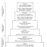 Kohlberg's Stages of Moral Development - Theories of Human Development... perhaps this will help sort things out.