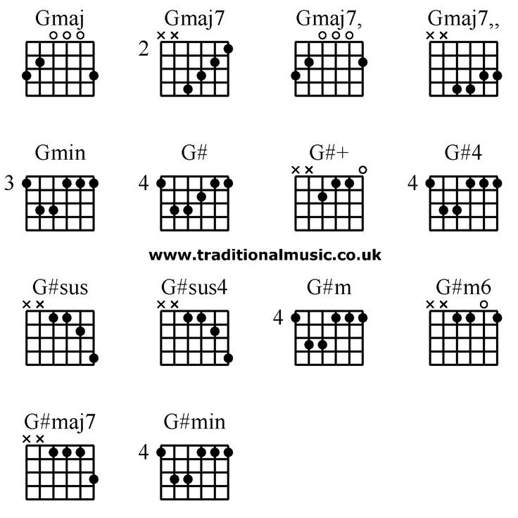 Acoustic Guitar Chord Chart