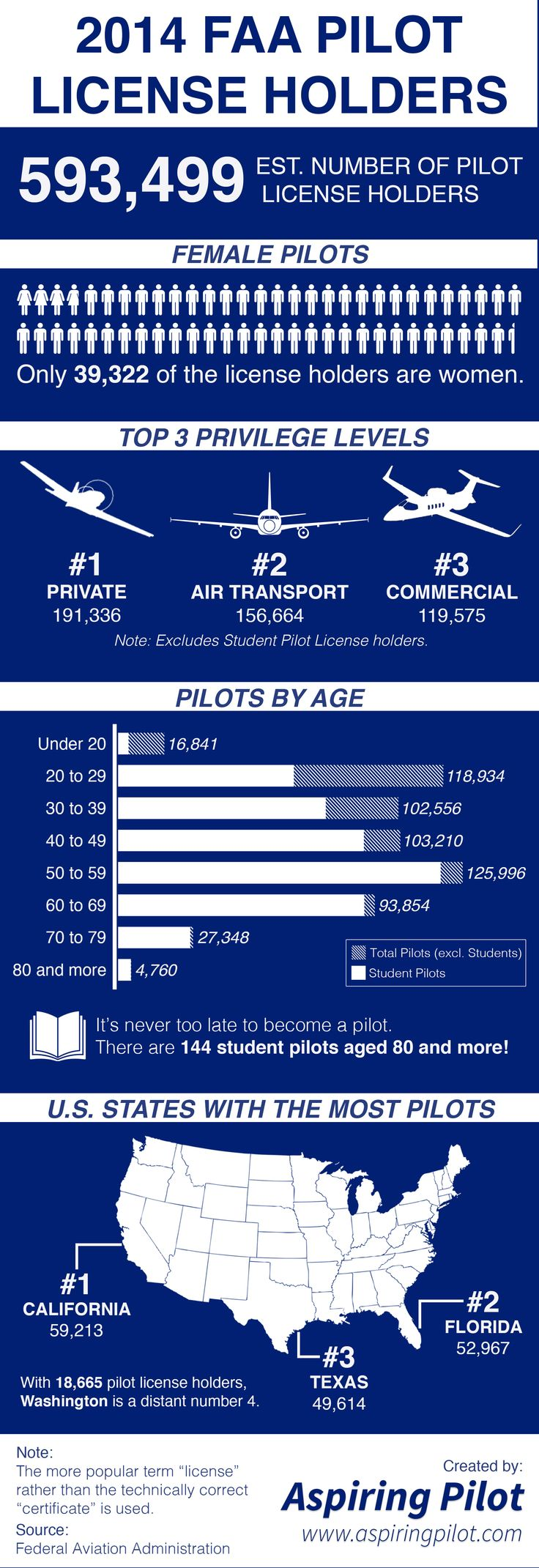43 best career pilot images on pinterest air ride airplanes 2014 faa pilot license holders visual xflitez Images