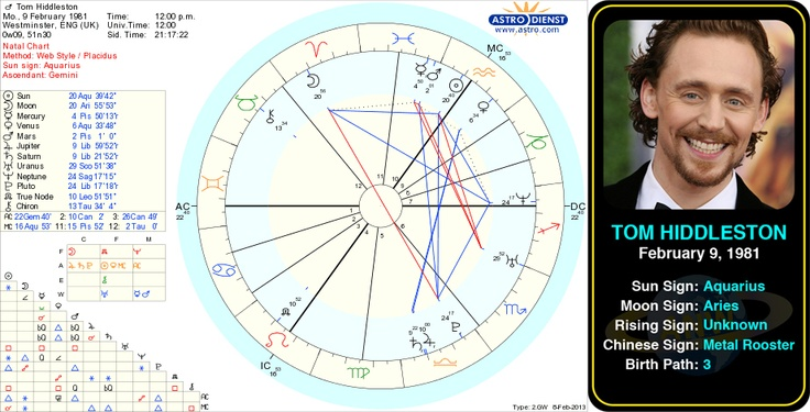 Astrology birth chart for Elie Wiesel - astro-charts.com