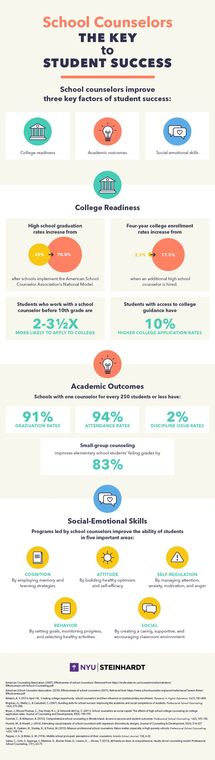 Wondering how to advocate for your program? Find several resources here that are filled with ideas, as well as a great graphic put together by NYU's school counseling program on why school c…