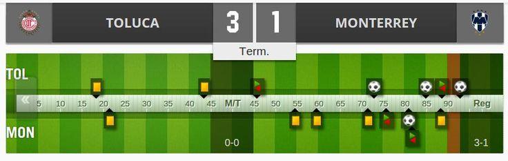 Con éste marcador #Toluca va a Copa Libertadores; equipo con 14 partidos ahí. 7 ganados 2 empates 5 perdidos