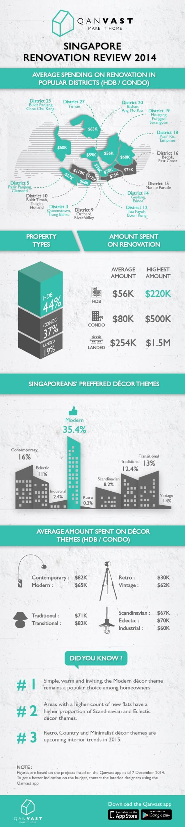 How Much Are Singaporeans Spending on Renovating Their Homes? - Yahoo News Singapore