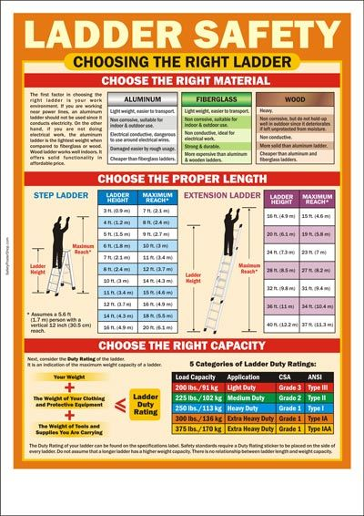 Choosing the right ladder safety pinterest safety for Ladder safety tips