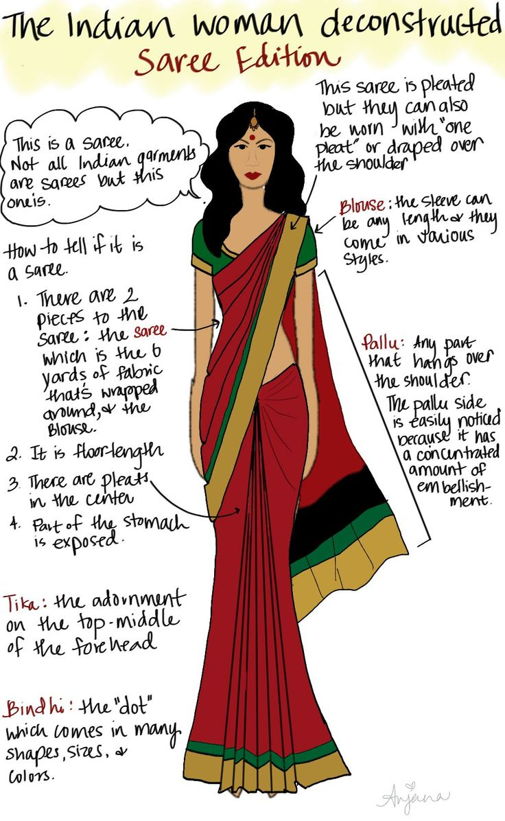 Saree Cheat sheet. Easy way to distinguish a saree from ghaghra, lehenga or other Indian ethnic wears.