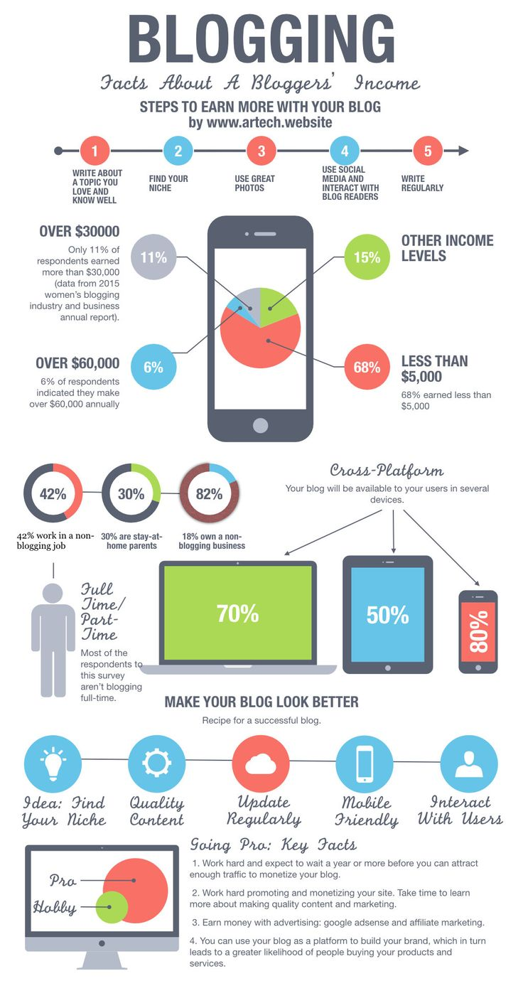 Here you will find an infographic that we made about Blogging and facts about a Bloggers income.  It's hard to create a really good blog, so you need to work hard on your content and on social networks.