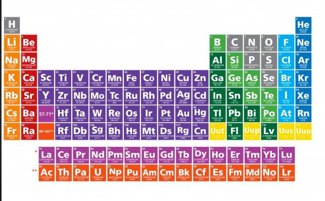 Awesome Infographic A Periodic Table of Disasters Periodic table - new periodic table abbreviation lead
