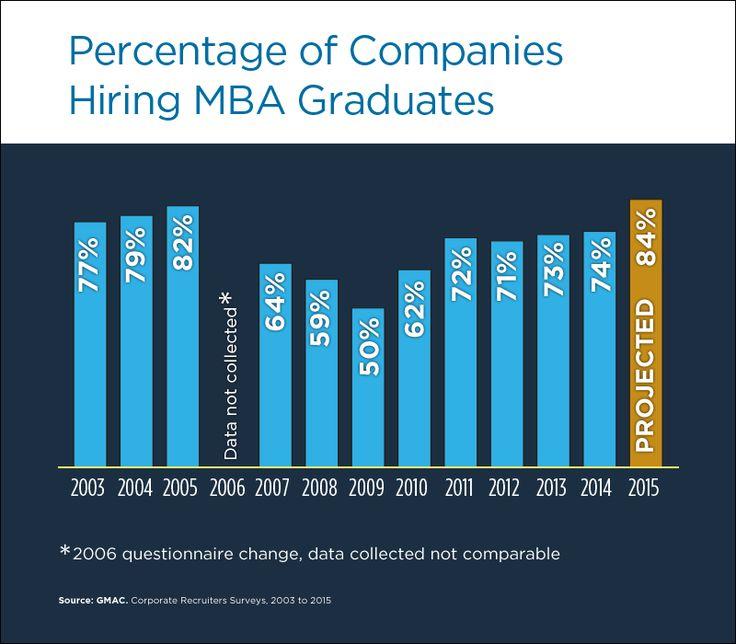 Congrats, MBA grads! You're getting a $45,000 raise