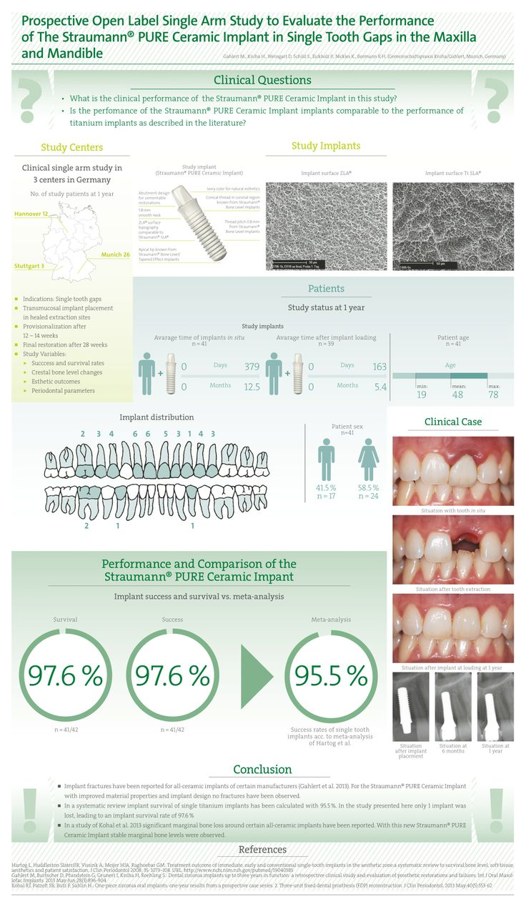 Prospective Open Label Single Arm Study to Evaluate the Performance of the Straumann® PURE Ceramic Implant in Single Tooth Gaps in the Maxilla and Mandible.
