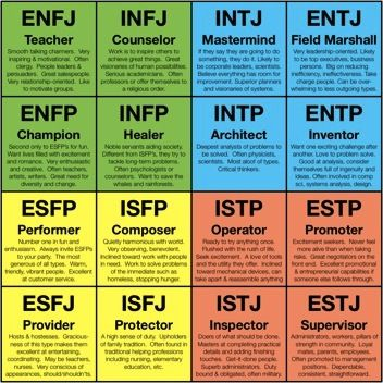 Typical career roles of the MBTI personality types. Discover your career fit with EPIC Career. Dr. Steven Rodriguez, (832) 422-7337 http://www.epiccareer.net/ #amwriting